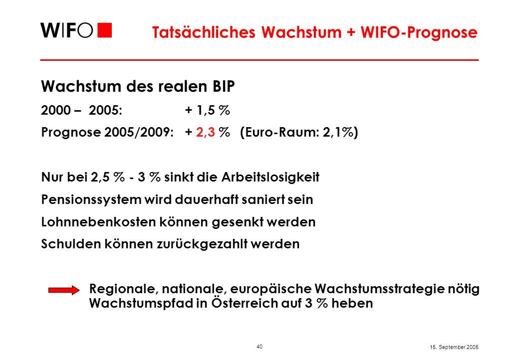 40 15. September 2005 Tatsächliches Wachstum + WIFO-Prognose Wachstum des realen BIP 2000 – 2005: + 1,5 % Prognose 2005/2009: + 2,3 % (Euro-Raum: 2,1%