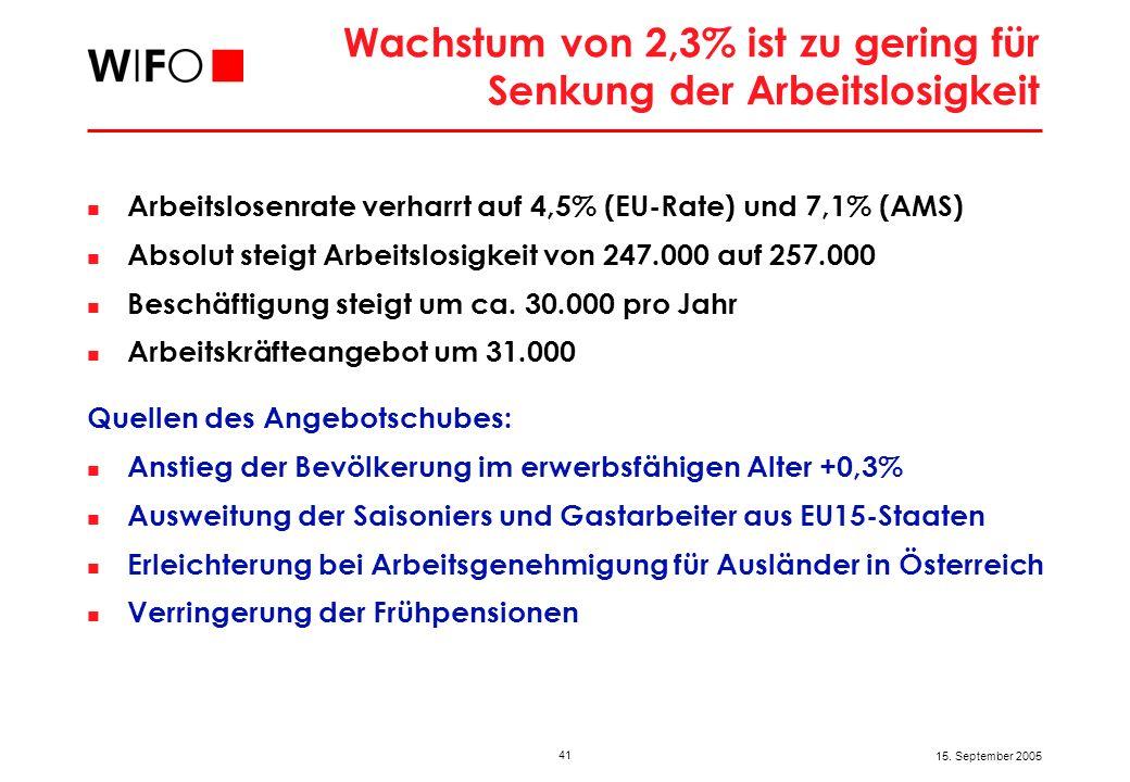 41 15. September 2005 Wachstum von 2,3% ist zu gering für Senkung der Arbeitslosigkeit Arbeitslosenrate verharrt auf 4,5% (EU-Rate) und 7,1% (AMS) Abs