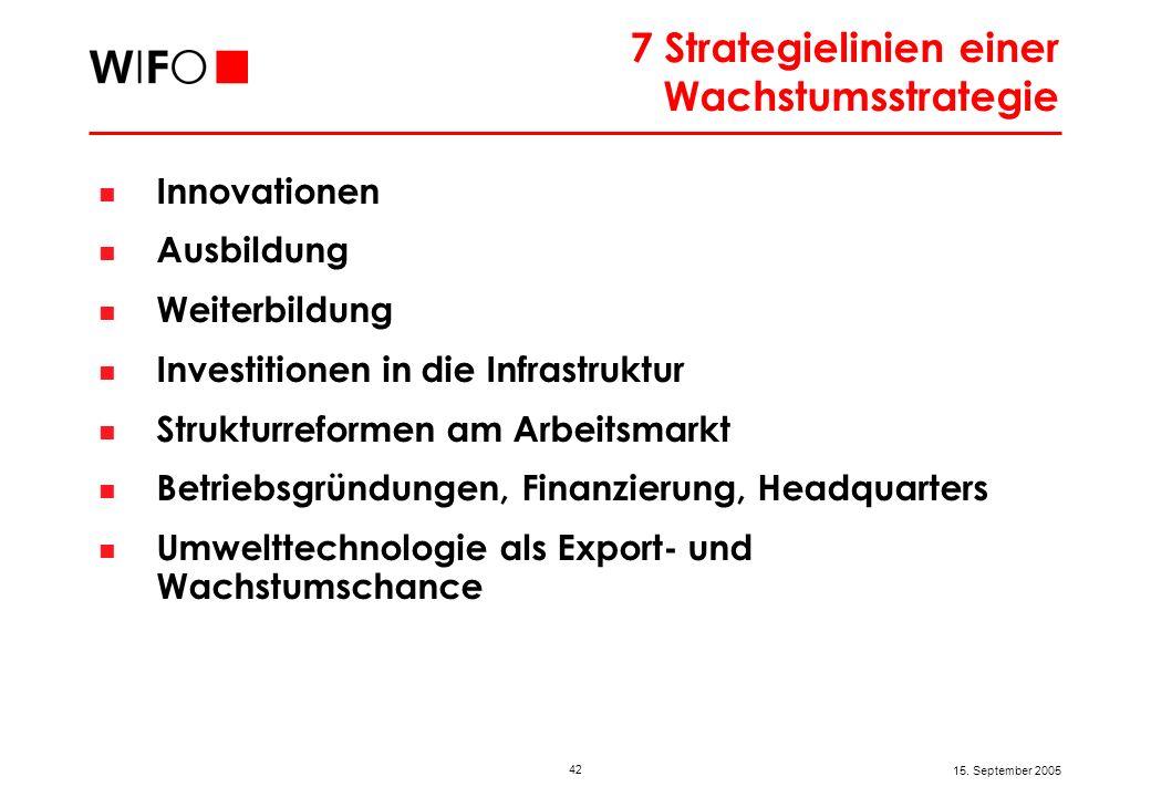 42 15. September 2005 7 Strategielinien einer Wachstumsstrategie Innovationen Ausbildung Weiterbildung Investitionen in die Infrastruktur Strukturrefo