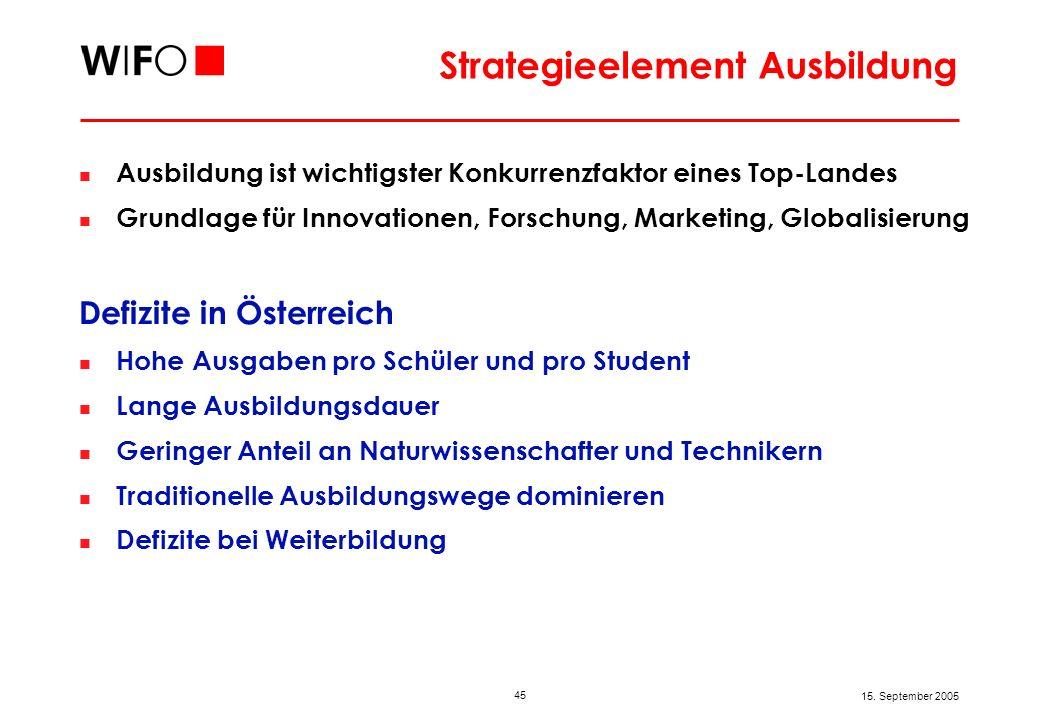 45 15. September 2005 Strategieelement Ausbildung Ausbildung ist wichtigster Konkurrenzfaktor eines Top-Landes Grundlage für Innovationen, Forschung,