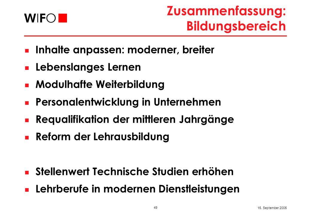 49 15. September 2005 Zusammenfassung: Bildungsbereich Inhalte anpassen: moderner, breiter Lebenslanges Lernen Modulhafte Weiterbildung Personalentwic