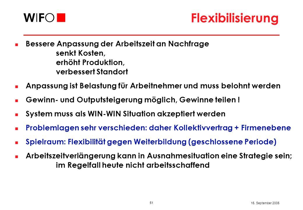 51 15. September 2005 Flexibilisierung Bessere Anpassung der Arbeitszeit an Nachfrage senkt Kosten, erhöht Produktion, verbessert Standort Anpassung i