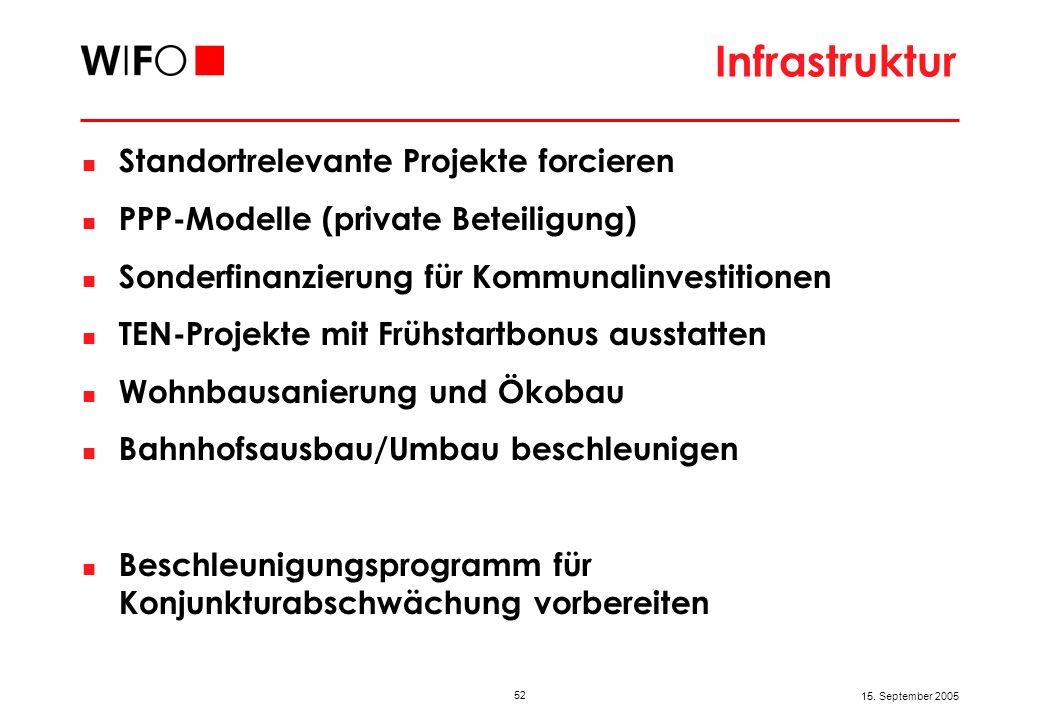 52 15. September 2005 Infrastruktur Standortrelevante Projekte forcieren PPP-Modelle (private Beteiligung) Sonderfinanzierung für Kommunalinvestitione