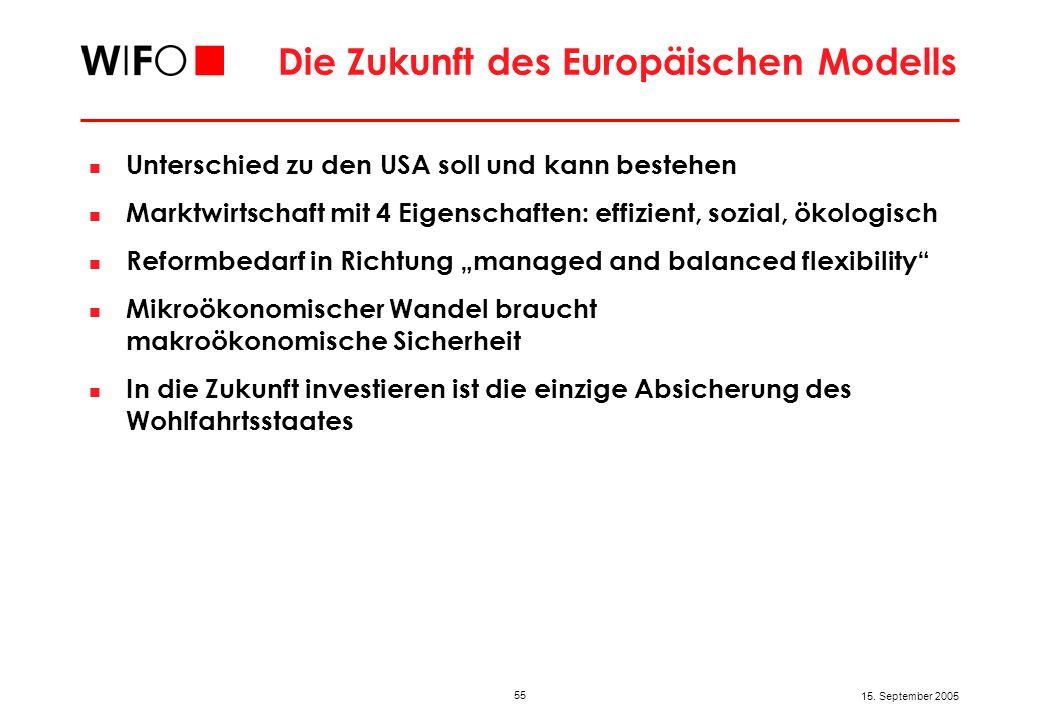 55 15. September 2005 Die Zukunft des Europäischen Modells Unterschied zu den USA soll und kann bestehen Marktwirtschaft mit 4 Eigenschaften: effizien