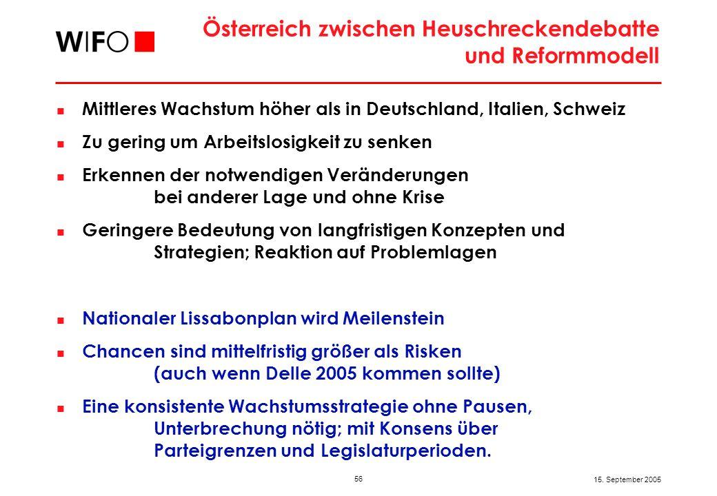 56 15. September 2005 Österreich zwischen Heuschreckendebatte und Reformmodell Mittleres Wachstum höher als in Deutschland, Italien, Schweiz Zu gering