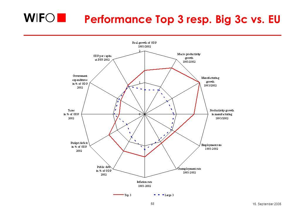 58 15. September 2005 Performance Top 3 resp. Big 3c vs. EU