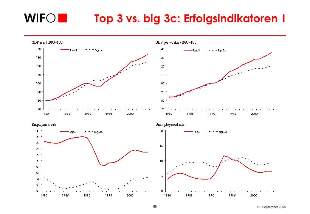 59 15. September 2005 Top 3 vs. big 3c: Erfolgsindikatoren I