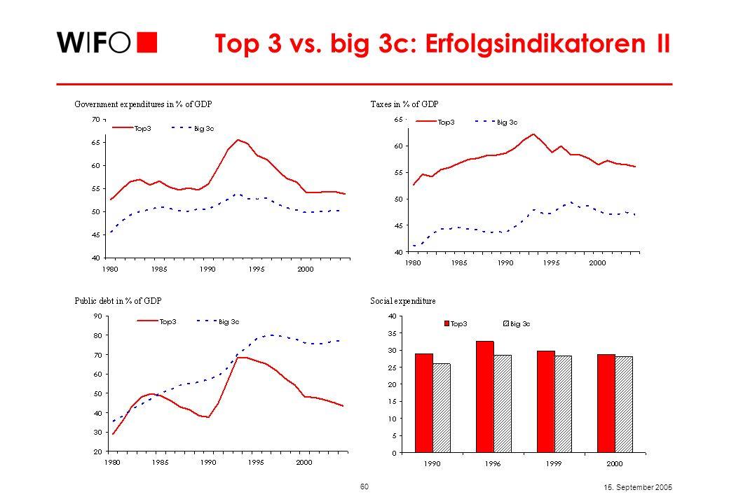 60 15. September 2005 Top 3 vs. big 3c: Erfolgsindikatoren II