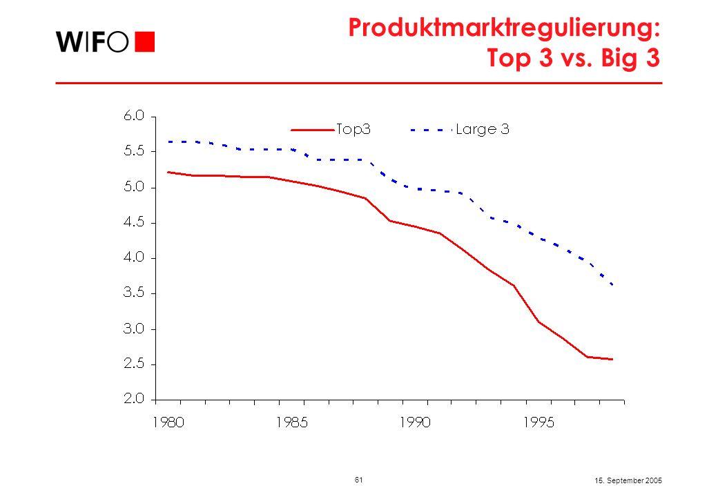 61 15. September 2005 Produktmarktregulierung: Top 3 vs. Big 3