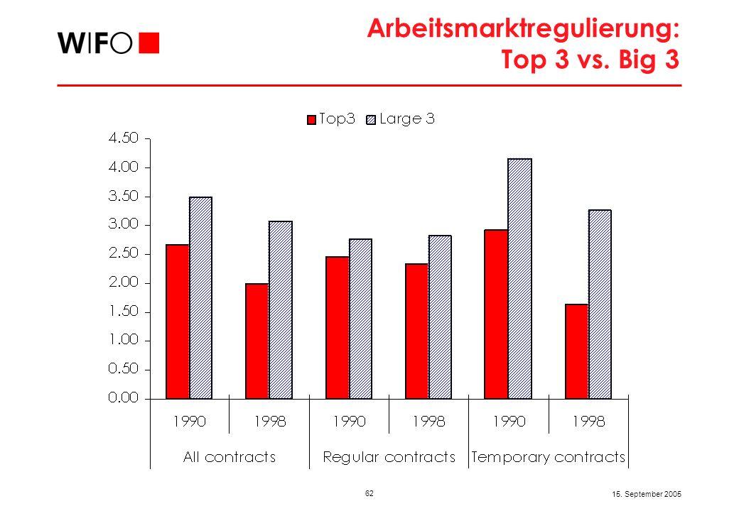 62 15. September 2005 Arbeitsmarktregulierung: Top 3 vs. Big 3