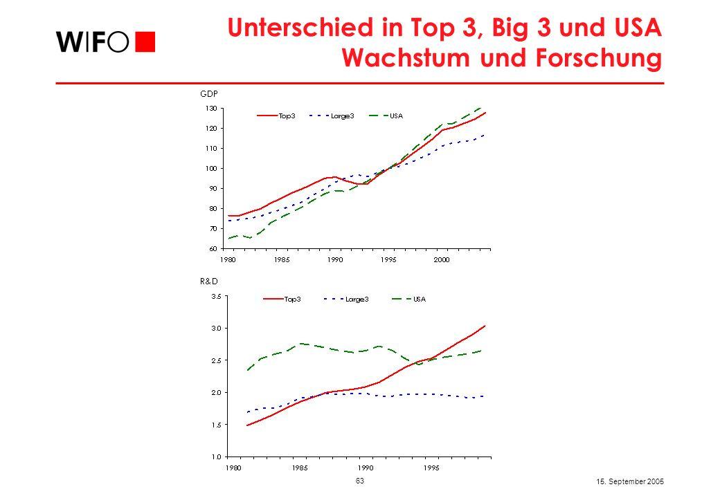 63 15. September 2005 Unterschied in Top 3, Big 3 und USA Wachstum und Forschung