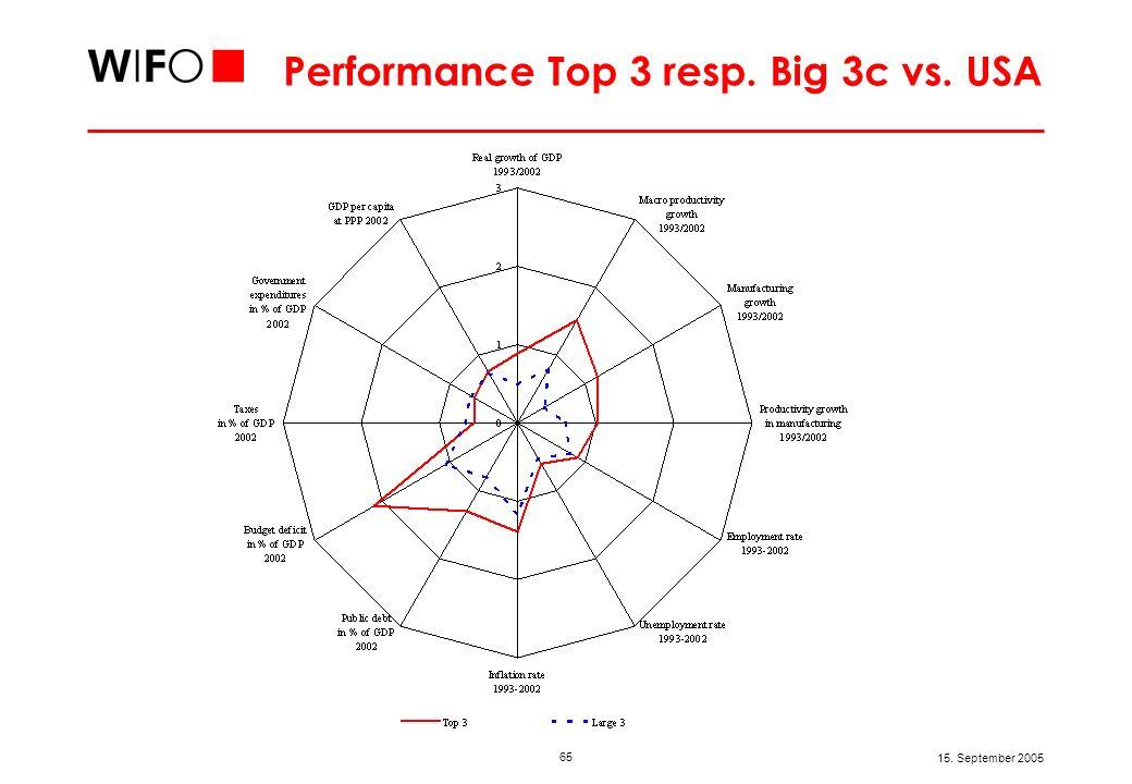 65 15. September 2005 Performance Top 3 resp. Big 3c vs. USA