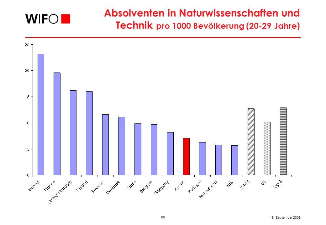 66 15. September 2005 Absolventen in Naturwissenschaften und Technik pro 1000 Bevölkerung (20-29 Jahre)