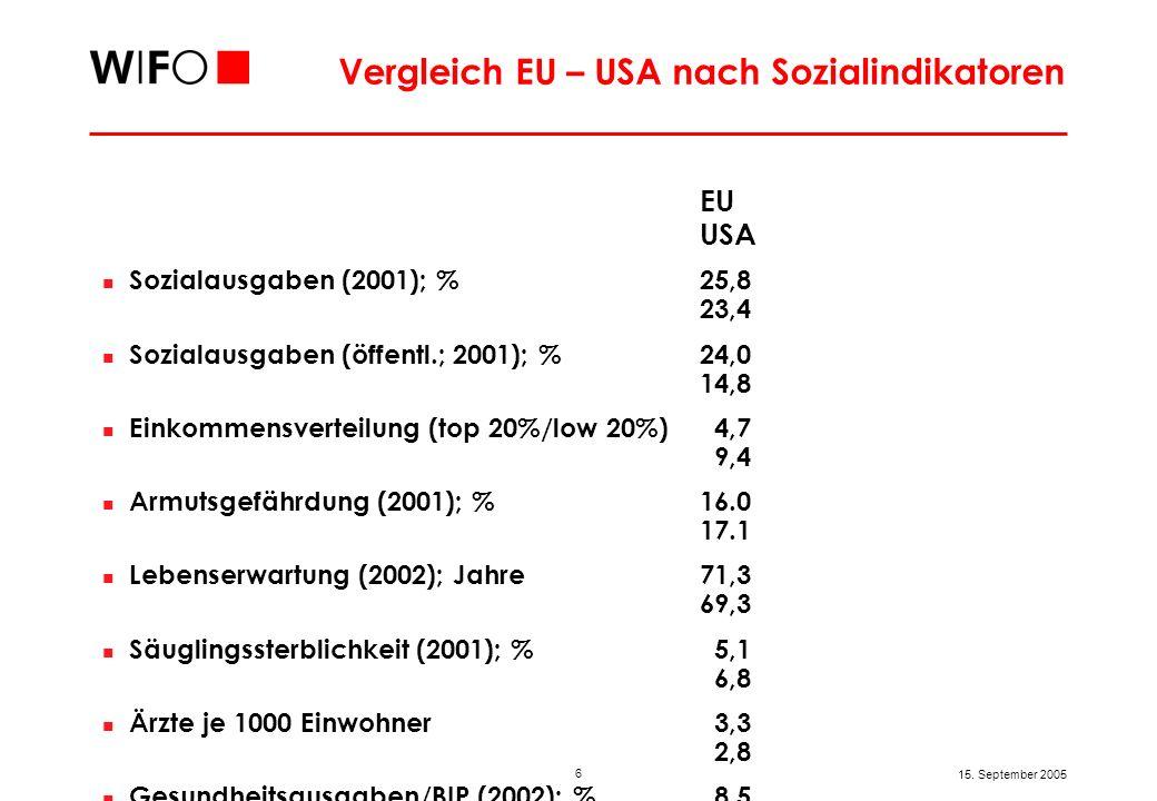 6 15. September 2005 Vergleich EU – USA nach Sozialindikatoren EU USA Sozialausgaben (2001); %25,8 23,4 Sozialausgaben (öffentl.; 2001); %24,0 14,8 Ei