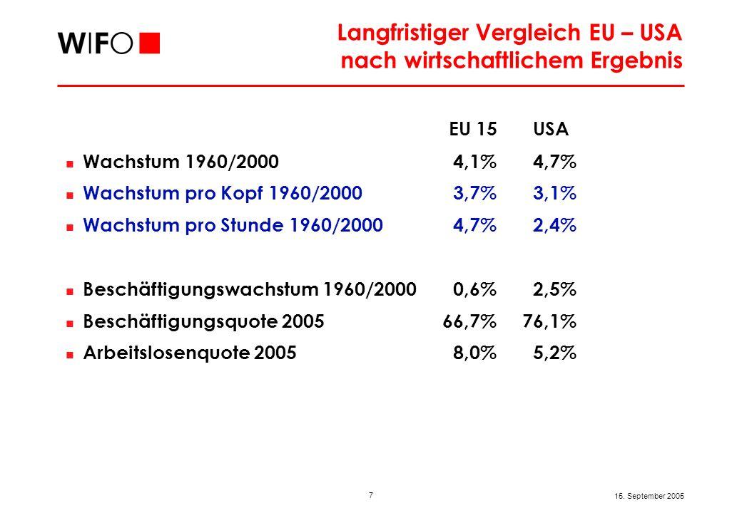 7 15. September 2005 Langfristiger Vergleich EU – USA nach wirtschaftlichem Ergebnis EU 15 USA Wachstum 1960/2000 4,1% 4,7% Wachstum pro Kopf 1960/200