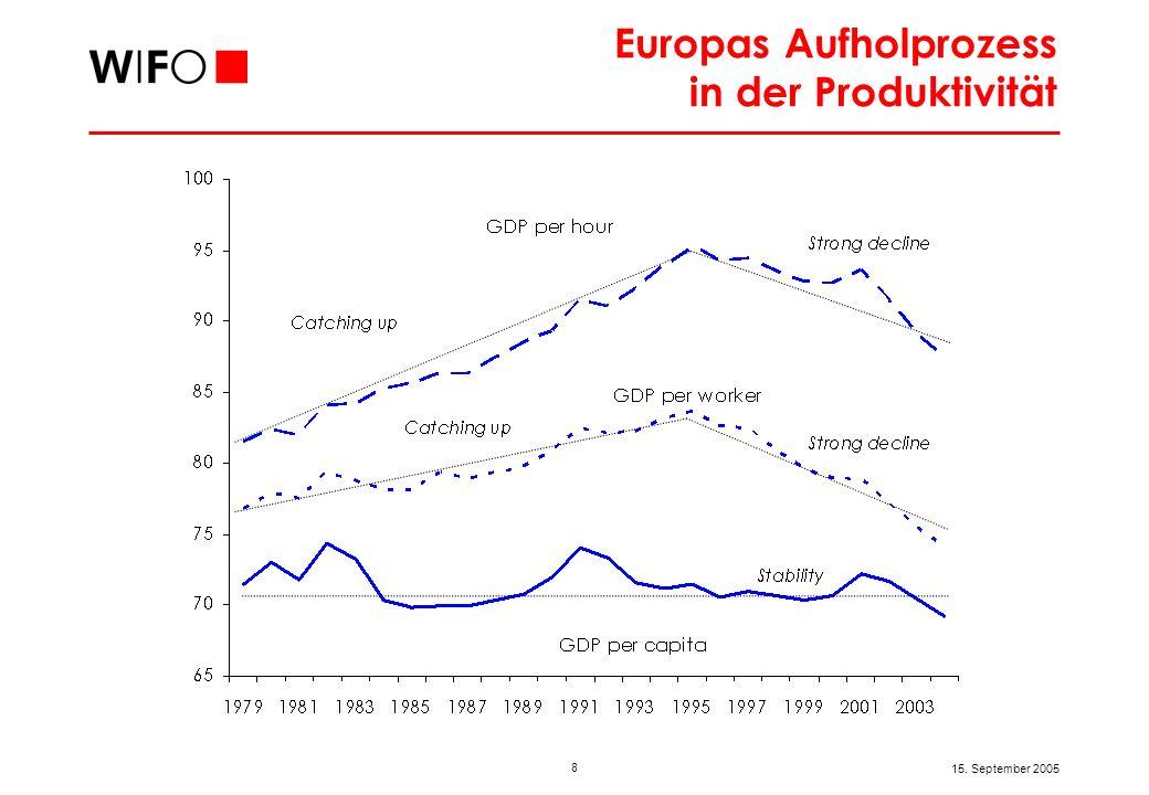 8 15. September 2005 Europas Aufholprozess in der Produktivität