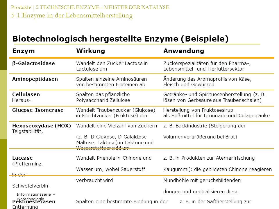 Informationsserie – Biotechnologie Produkte | 5 TECHNISCHE ENZYME – MEISTER DER KATALYSE 5-1 Enzyme in der Lebensmittelherstellung EnzymWirkungAnwendu