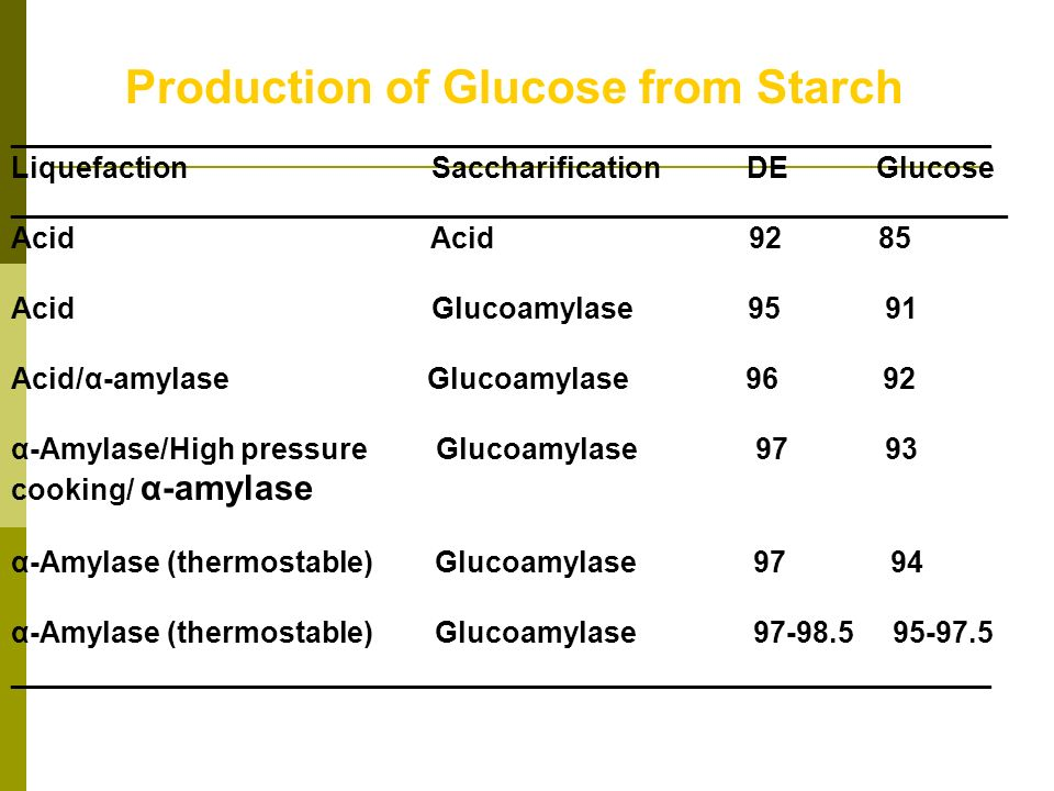 Production of Glucose from Starch ____________________________________________________________ Liquefaction Saccharification DE Glucose ______________
