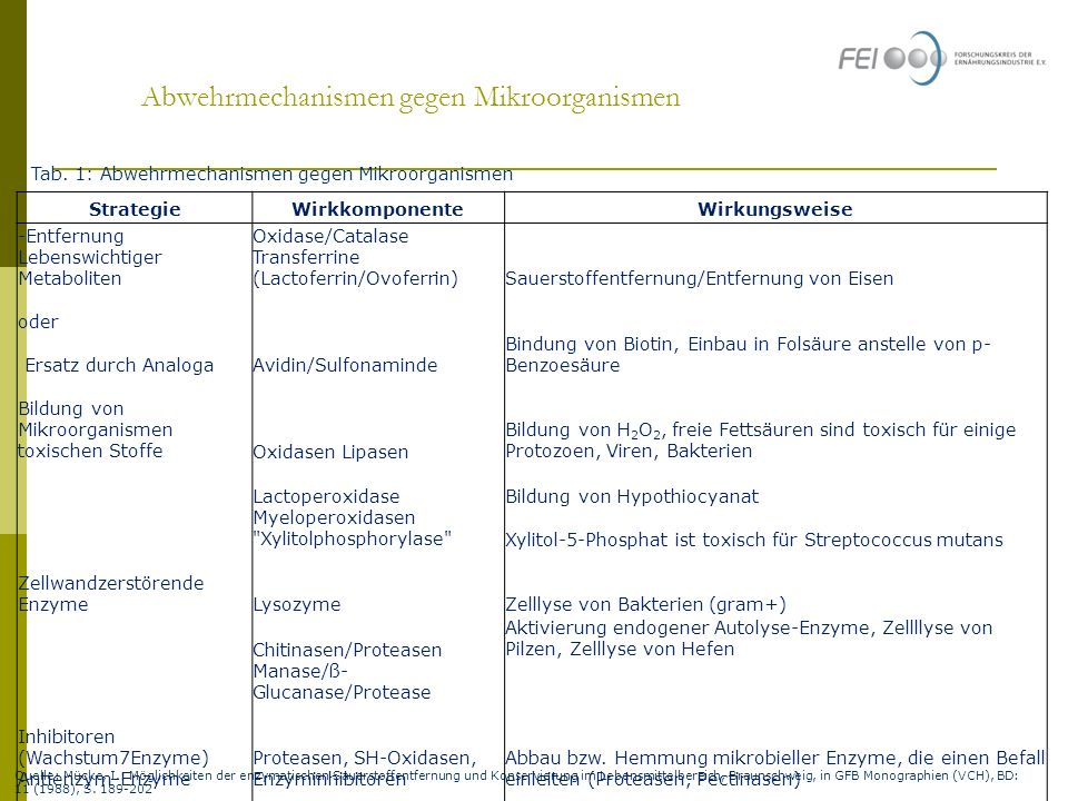Abwehrmechanismen gegen Mikroorganismen Quelle: Mücke, I.: Möglichkeiten der enzymatischen Sauerstoffentfernung und Konservierung im Lebensmittelberei