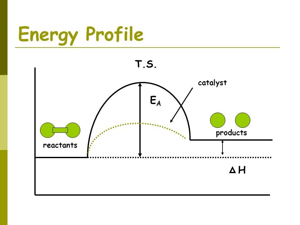 Energy Profile reactants products H EAEA T.S. catalyst