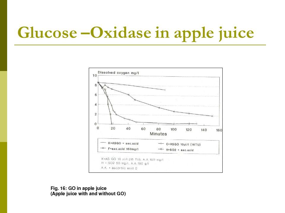 Glucose –Oxidase in apple juice