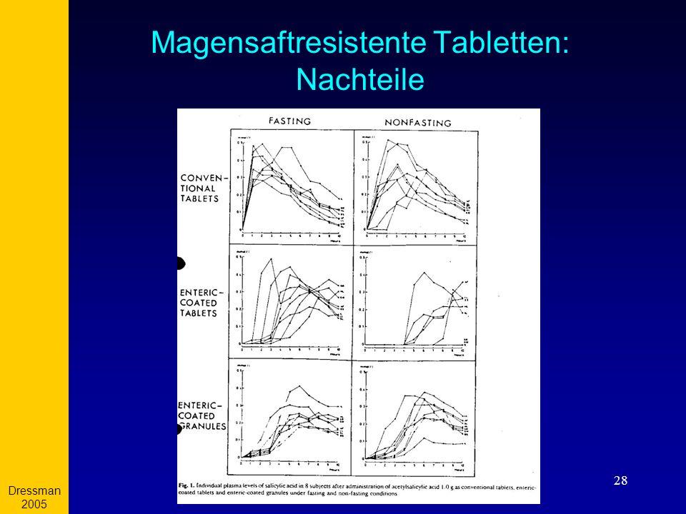 Dressman 2005 28 Magensaftresistente Tabletten: Nachteile