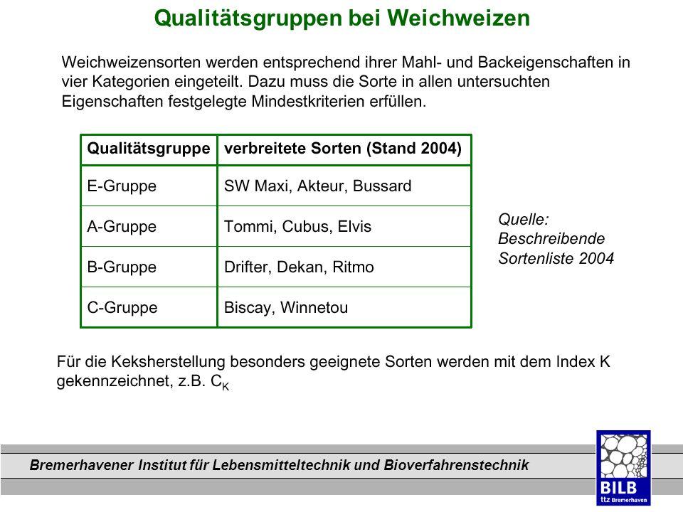 Bremerhavener Institut für Lebensmitteltechnik und Bioverfahrenstechnik Dateinamen Qualitätsgruppen bei Weichweizen