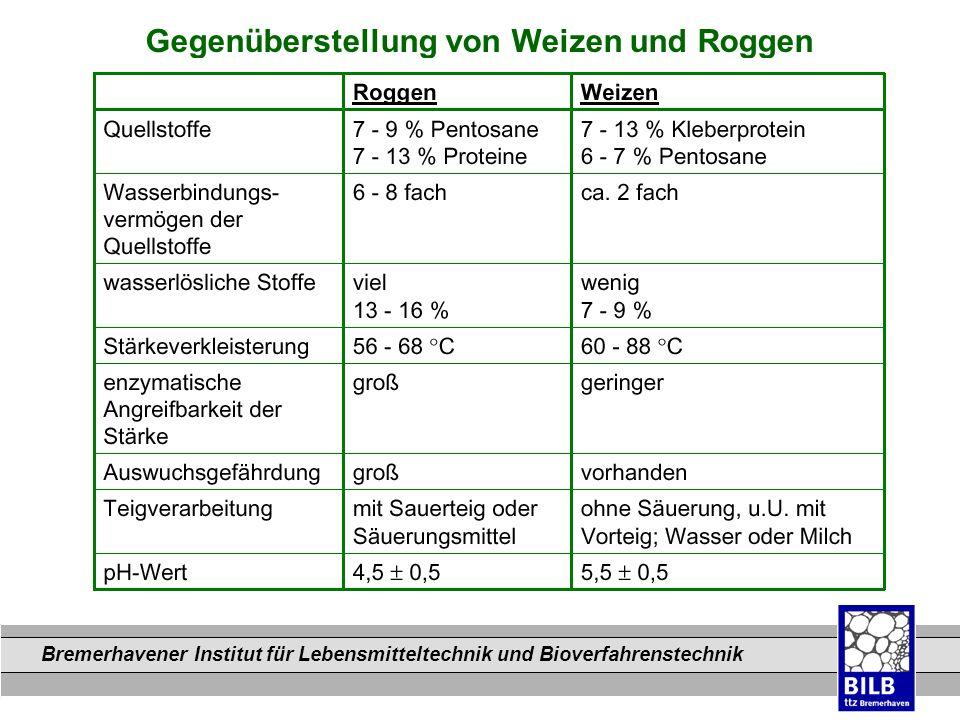 Bremerhavener Institut für Lebensmitteltechnik und Bioverfahrenstechnik Dateinamen Gegenüberstellung von Weizen und Roggen