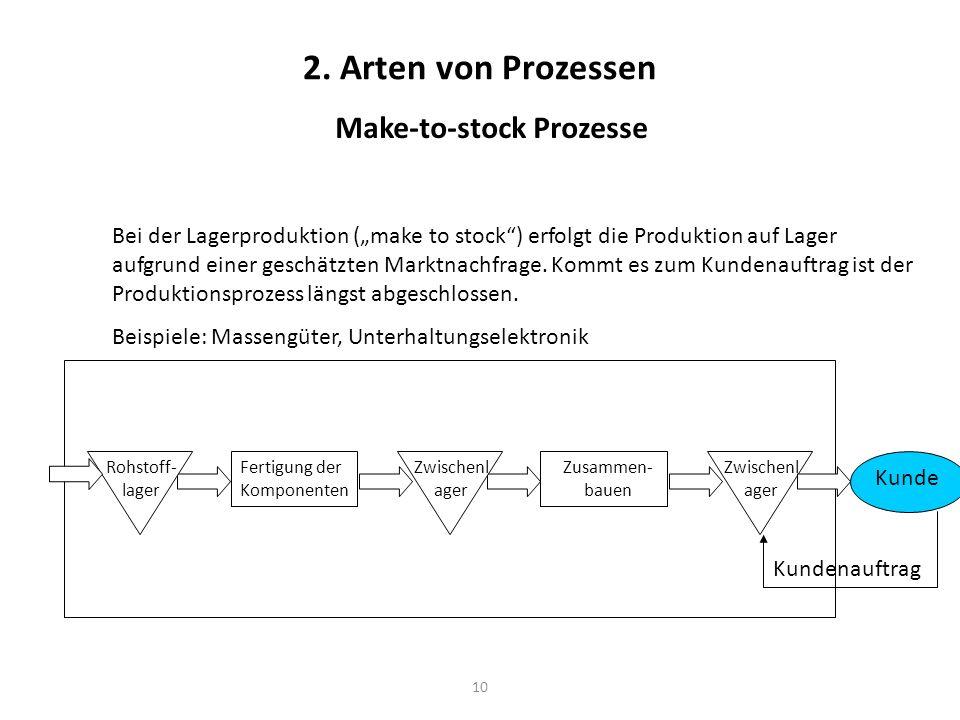 10 2. Arten von Prozessen Make-to-stock Prozesse Fertigung der Komponenten Rohstoff- lager Zusammen- bauen Zwischenl ager Kundenauftrag Bei der Lagerp