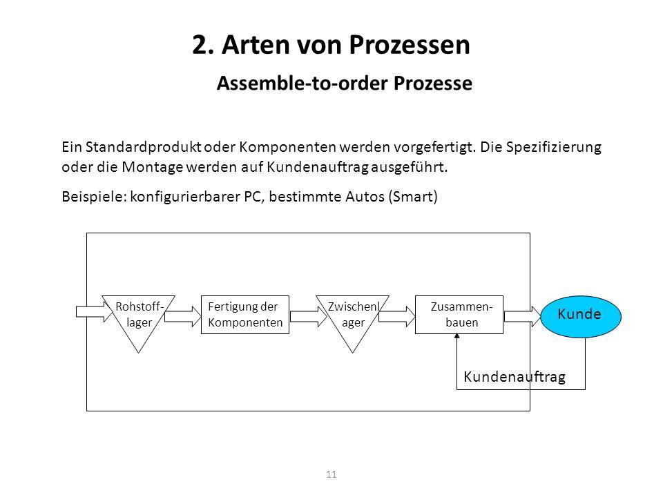 11 2. Arten von Prozessen Assemble-to-order Prozesse Ein Standardprodukt oder Komponenten werden vorgefertigt. Die Spezifizierung oder die Montage wer