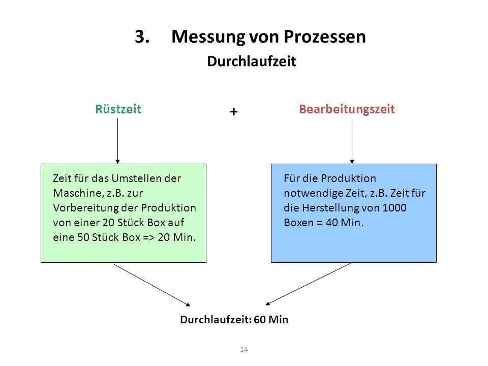 14 3.Messung von Prozessen RüstzeitBearbeitungszeit Durchlaufzeit Zeit für das Umstellen der Maschine, z.B. zur Vorbereitung der Produktion von einer