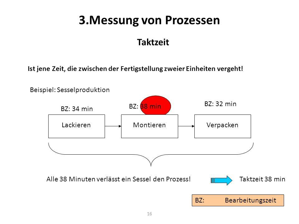 16 3.Messung von Prozessen Taktzeit Ist jene Zeit, die zwischen der Fertigstellung zweier Einheiten vergeht! Beispiel: Sesselproduktion Lackieren BZ:B