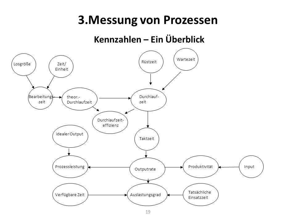 19 3.Messung von Prozessen Kennzahlen – Ein Überblick LosgrößeZeit/ Einheit Bearbeitungs- zeit Rüstzeit Durchlauf- zeit Wartezeit theor.- Durchlaufzei