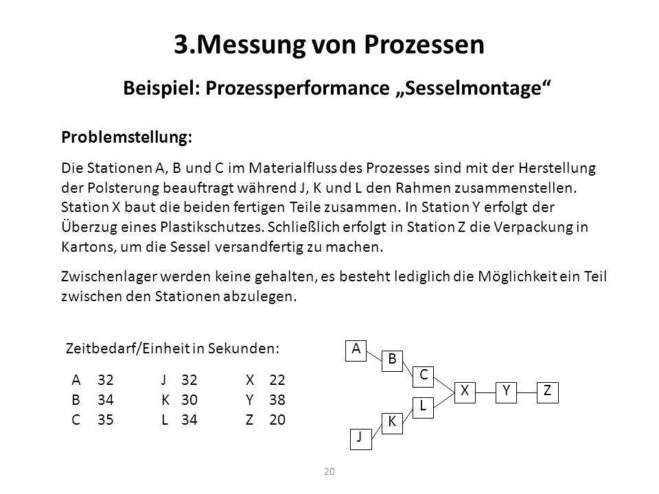 20 3.Messung von Prozessen Beispiel: Prozessperformance Sesselmontage Problemstellung: Die Stationen A, B und C im Materialfluss des Prozesses sind mi