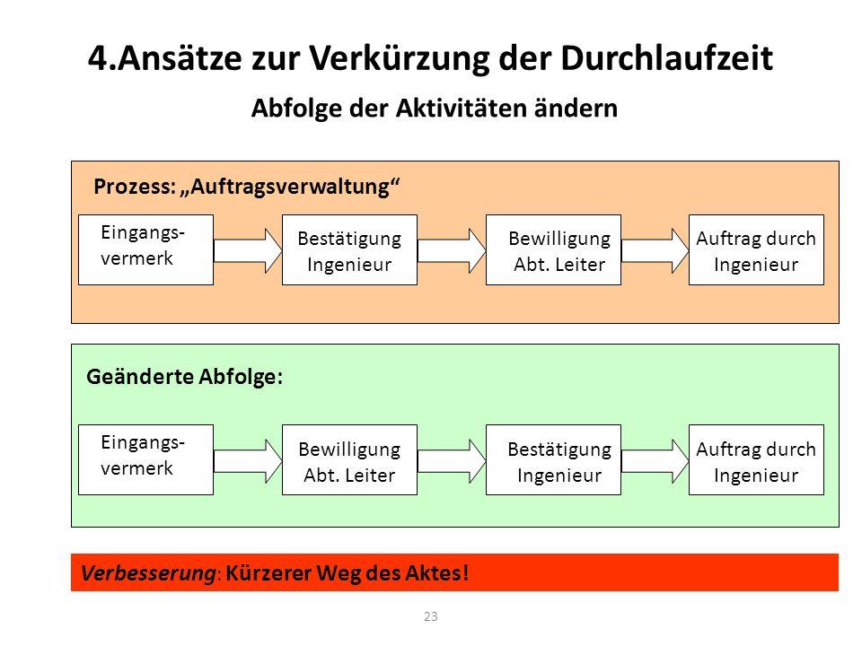23 4.Ansätze zur Verkürzung der Durchlaufzeit Abfolge der Aktivitäten ändern Eingangs- vermerk Bestätigung Ingenieur Bewilligung Abt. Leiter Auftrag d