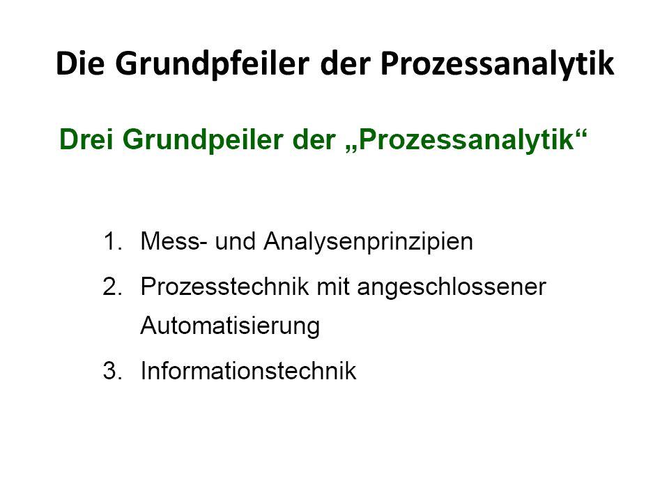 Die Grundpfeiler der Prozessanalytik