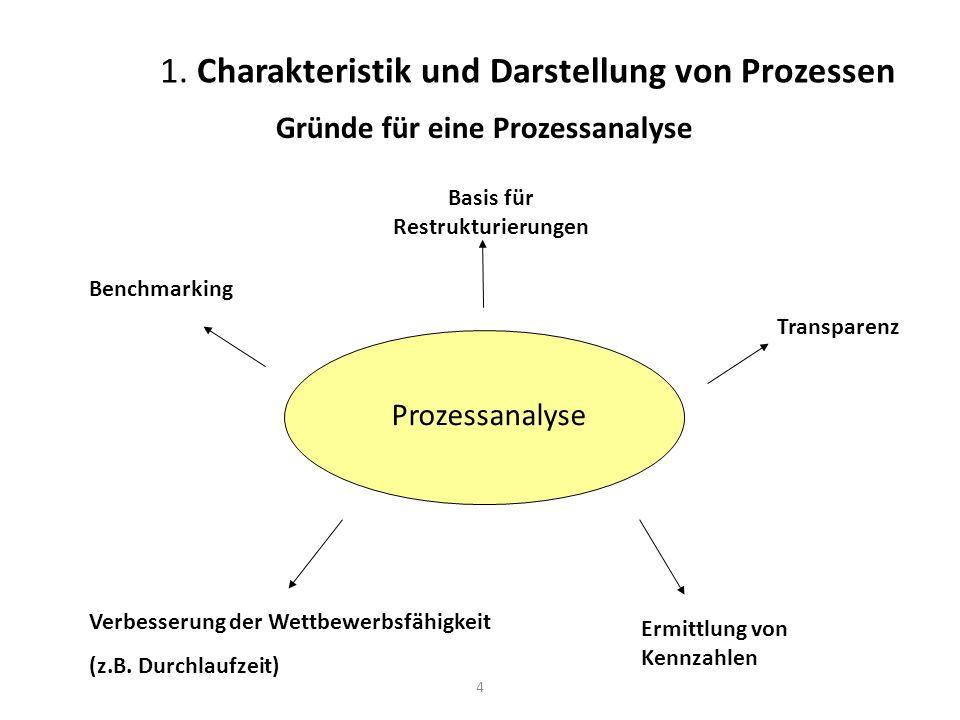 4 1. Charakteristik und Darstellung von Prozessen Gründe für eine Prozessanalyse Prozessanalyse Benchmarking Ermittlung von Kennzahlen Basis für Restr