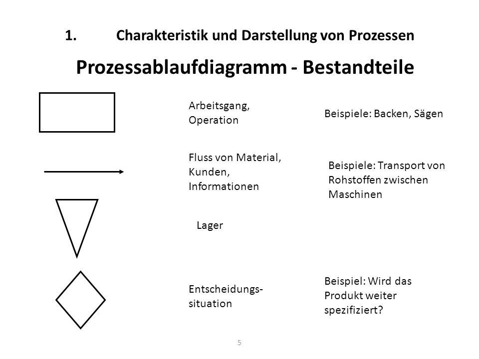 5 1. Charakteristik und Darstellung von Prozessen Prozessablaufdiagramm - Bestandteile Arbeitsgang, Operation Beispiele: Backen, Sägen Fluss von Mater