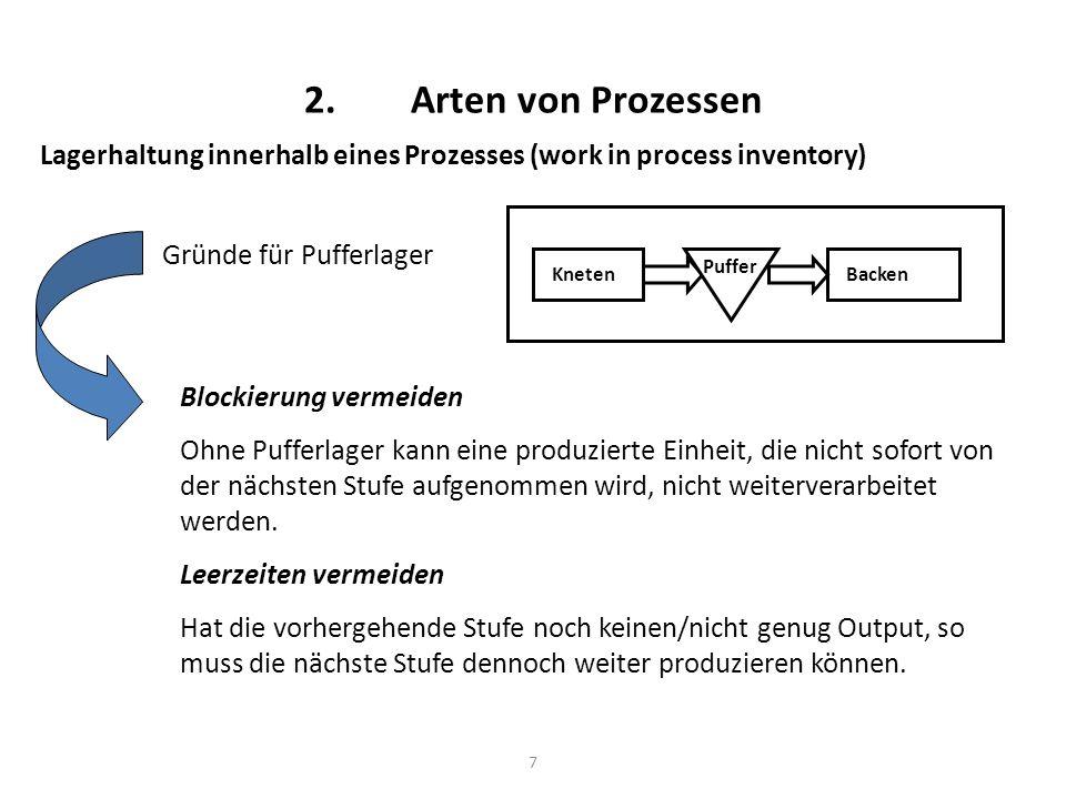 7 2.Arten von Prozessen Lagerhaltung innerhalb eines Prozesses (work in process inventory) Gründe für Pufferlager KnetenBacken Puffer Blockierung verm