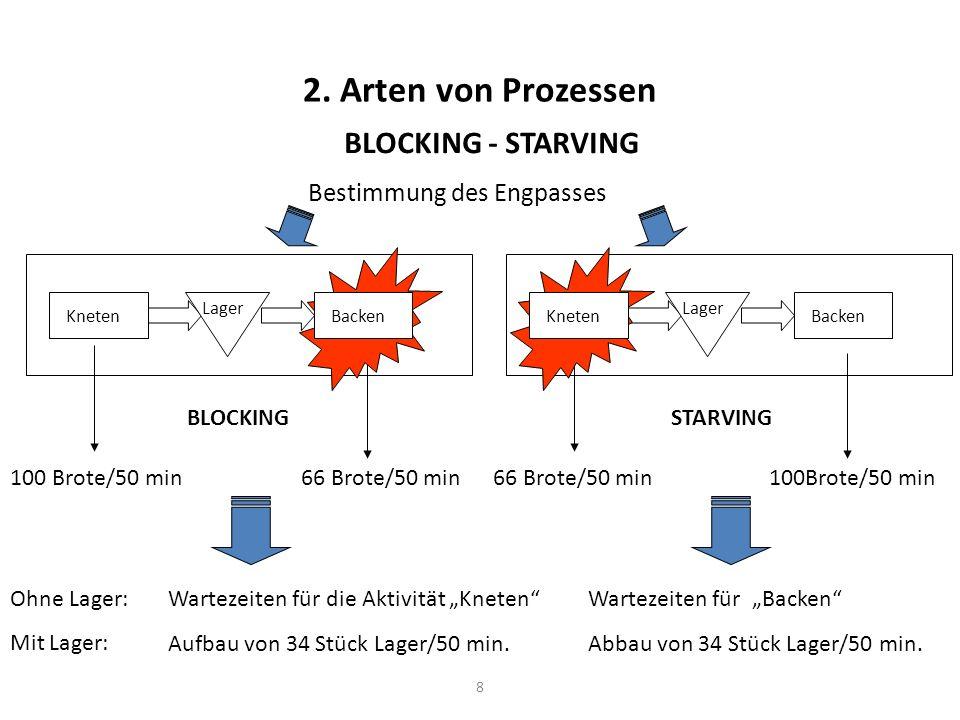 8 2. Arten von Prozessen BLOCKING - STARVING Bestimmung des Engpasses 100 Brote/50 min Kneten Lager 66 Brote/50 min Backen Ohne Lager: Mit Lager: Wart