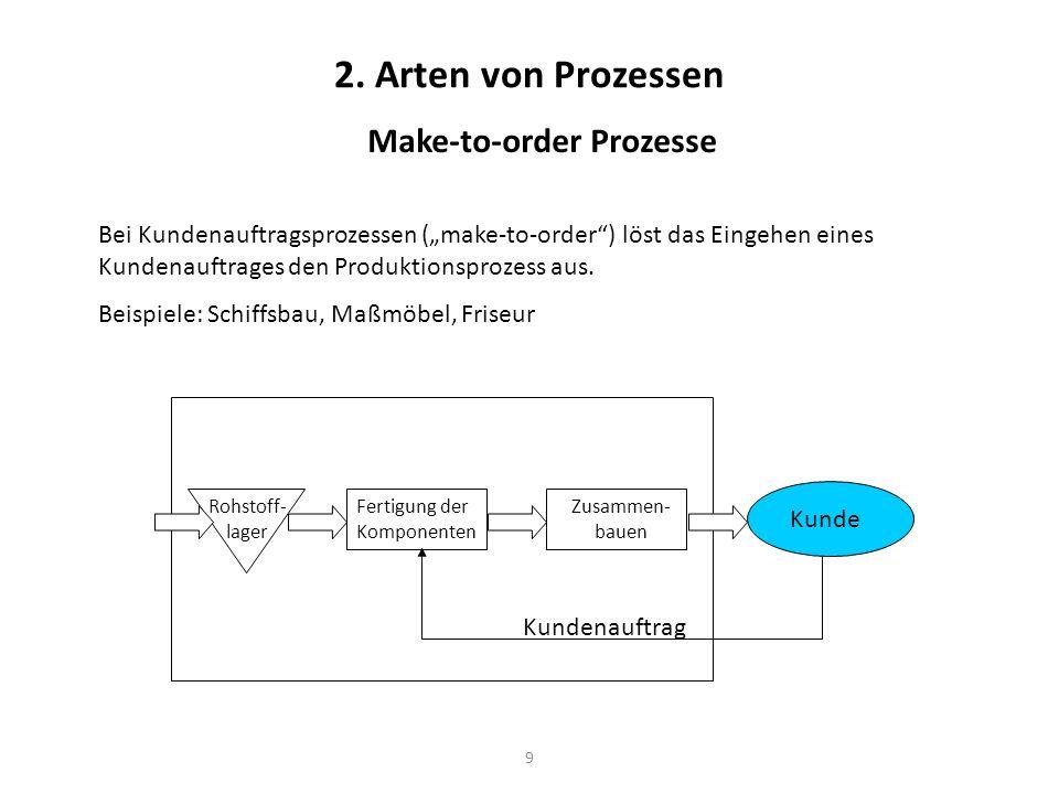 9 2. Arten von Prozessen Make-to-order Prozesse Bei Kundenauftragsprozessen (make-to-order) löst das Eingehen eines Kundenauftrages den Produktionspro