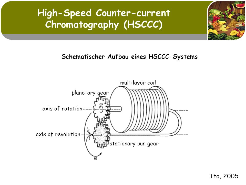 High-Speed Counter-current Chromatography (HSCCC) multilayer coil axis of rotation axis of revolution stationary sun gear planetary gear Schematischer