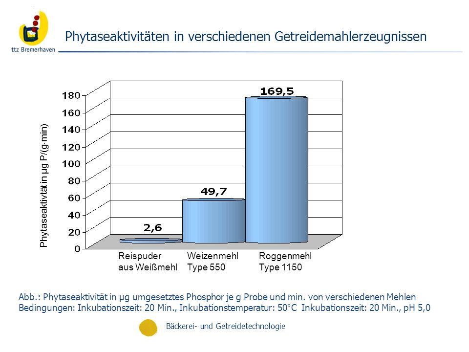 Bäckerei- und Getreidetechnologie Phytaseaktivitäten in verschiedenen Getreidemahlerzeugnissen Abb.: Phytaseaktivität in µg umgesetztes Phosphor je g