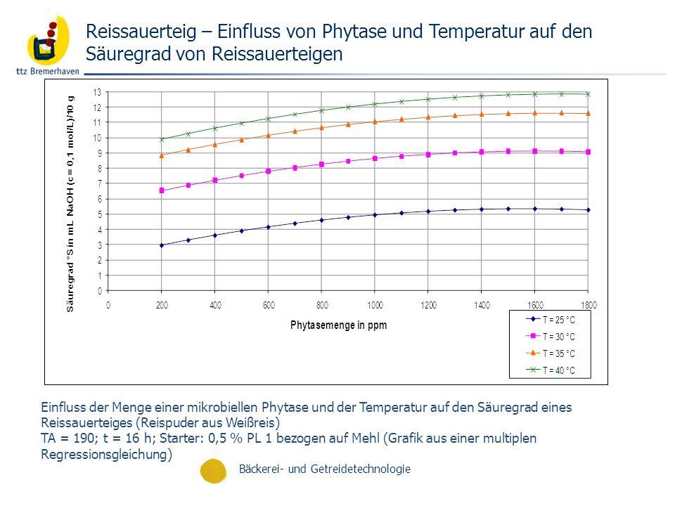 Bäckerei- und Getreidetechnologie Einfluss der Menge einer mikrobiellen Phytase und der Temperatur auf den Säuregrad eines Reissauerteiges (Reispuder