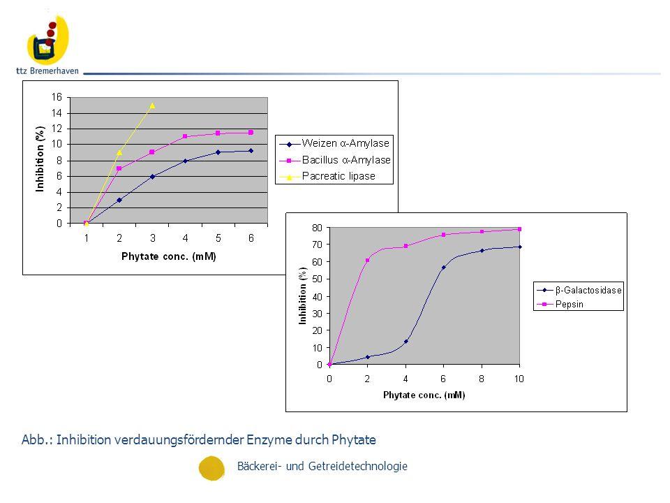 Bäckerei- und Getreidetechnologie Abb.: Inhibition verdauungsfördernder Enzyme durch Phytate