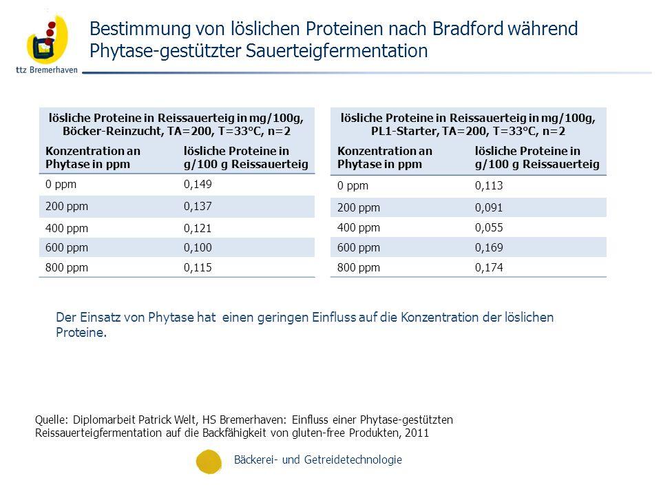 Bäckerei- und Getreidetechnologie Bestimmung von löslichen Proteinen nach Bradford während Phytase-gestützter Sauerteigfermentation lösliche Proteine