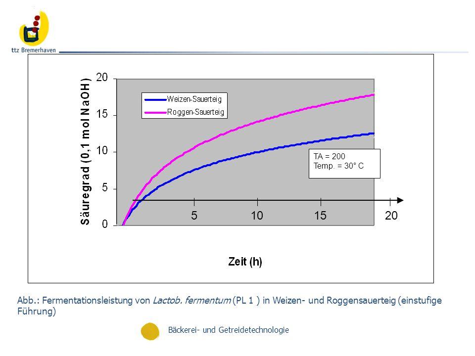 Bäckerei- und Getreidetechnologie Abb.: Fermentationsleistung von Lactob. fermentum (PL 1 ) in Weizen- und Roggensauerteig (einstufige Führung) 515102
