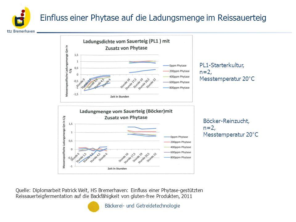 Bäckerei- und Getreidetechnologie Einfluss einer Phytase auf die Ladungsmenge im Reissauerteig Quelle: Diplomarbeit Patrick Welt, HS Bremerhaven: Einf