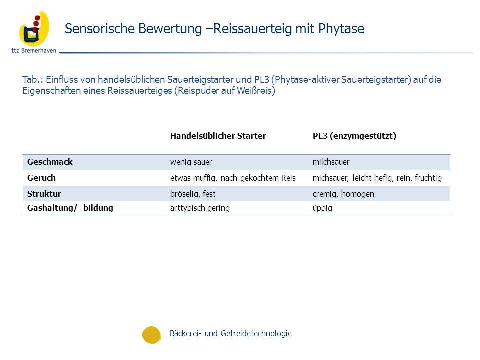 Bäckerei- und Getreidetechnologie Sensorische Bewertung –Reissauerteig mit Phytase Handelsüblicher StarterPL3 (enzymgestützt) Geschmackwenig sauermilc
