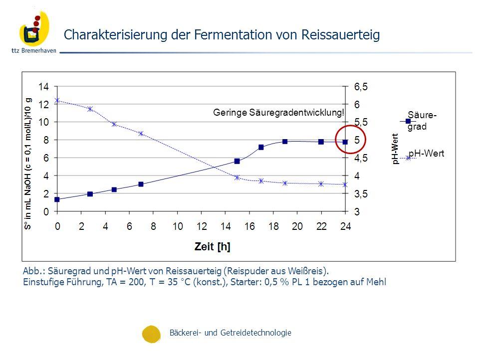 Bäckerei- und Getreidetechnologie Abb.: Säuregrad und pH-Wert von Reissauerteig (Reispuder aus Weißreis). Einstufige Führung, TA = 200, T = 35 °C (kon